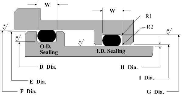 Dynamic Rod and Piston Gland